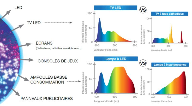 Sources de lumière bleue, avant et après le progrès