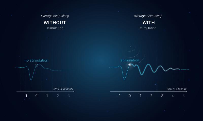 pink noise deep sleep stimulation